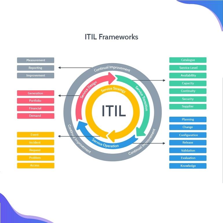 تصویر دسته بندی ITIL