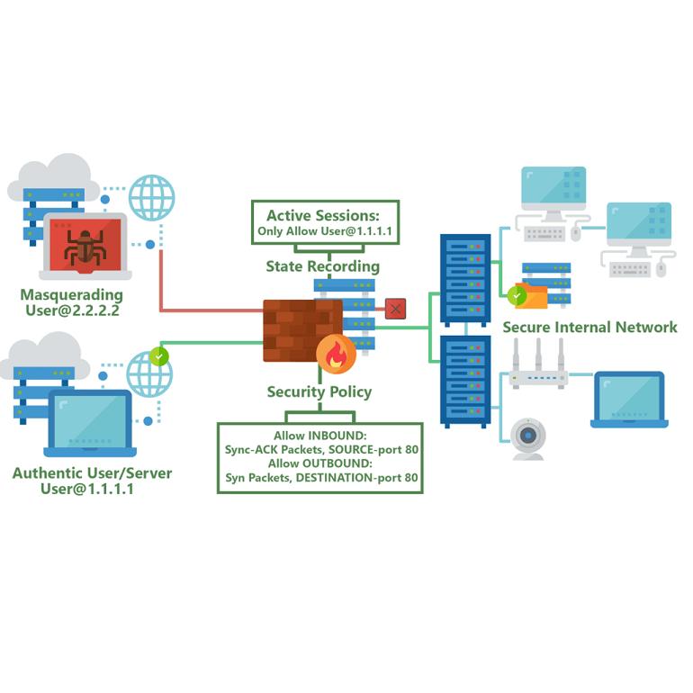 تصویر دسته بندی فایروالینگ و امنیت شبکه