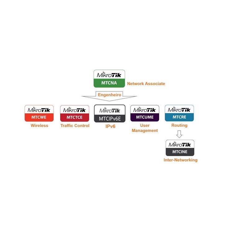 تصویر دسته بندی معرفی دوره و مدرک های آموزشی شبکه میکروتیک